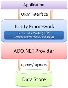 Entity Framework - Visão Geral