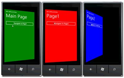 Fonte: http://www.geekchamp.com/articles/windows-phone-7-navigation-transitions-step-by-step-guide